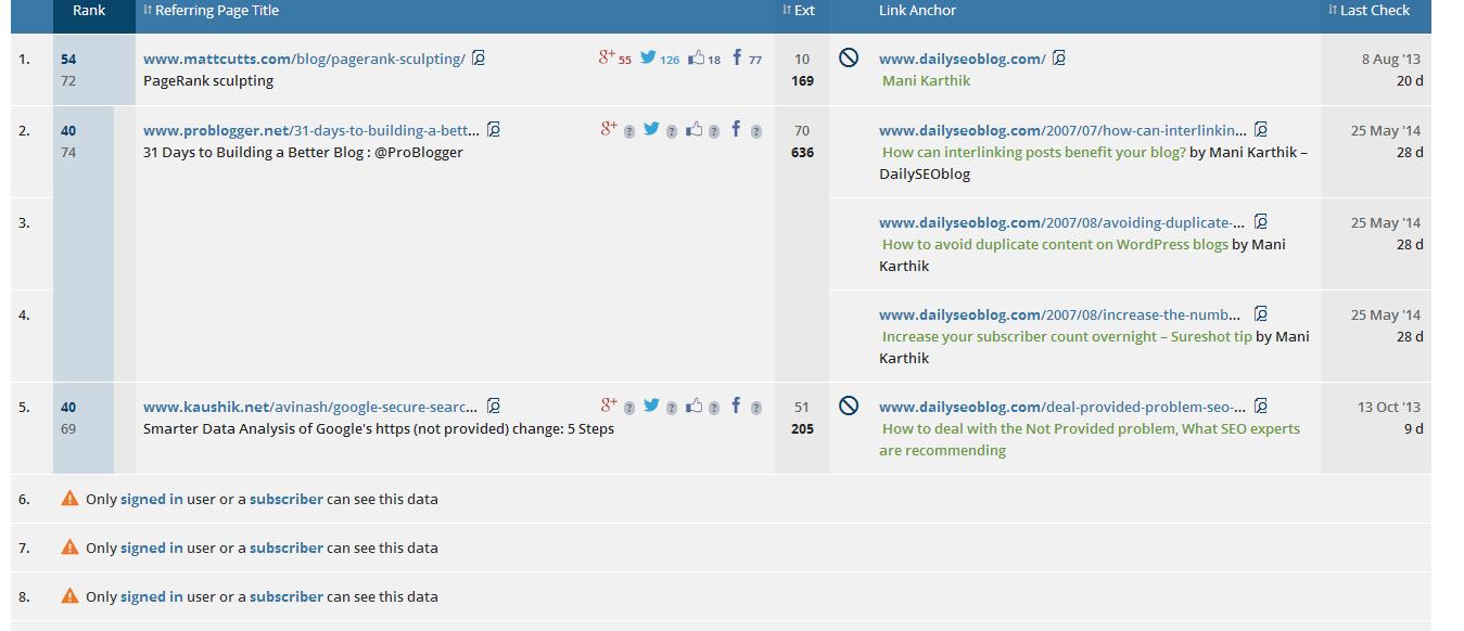 External Backlinks www.dailyseoblog.com  on Ahrefs