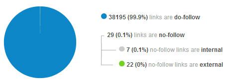 Labnol_Link_Statistics